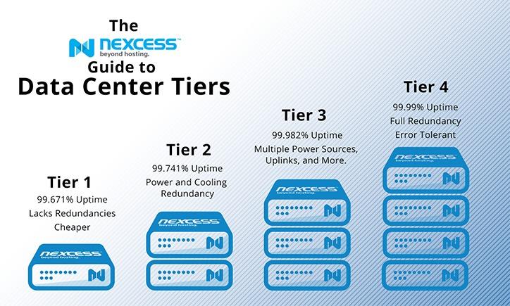 Jenis Data Center